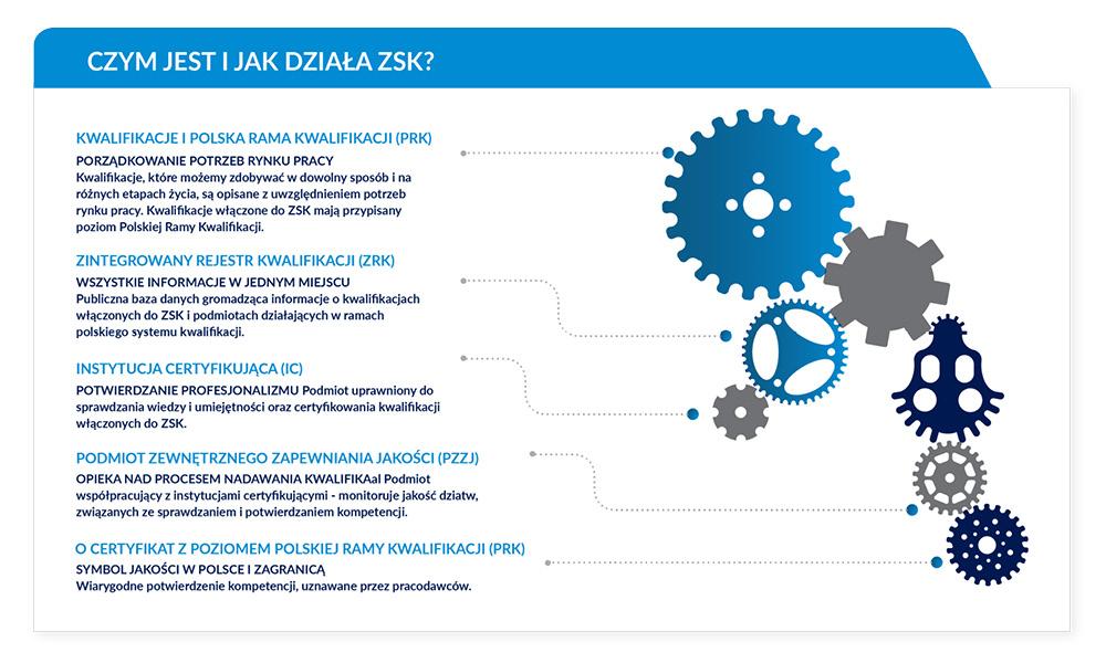 """Nadanie uprawnień do certyfikowania kwalifikacji rynkowej """"Zarządzanie Procesami Księgowymi"""" dla Fundacji Rozwoju Rachunkowości w Polsce, załącznik 1"""